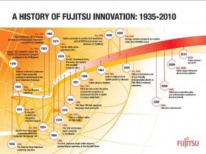 Fujitsu Innovation